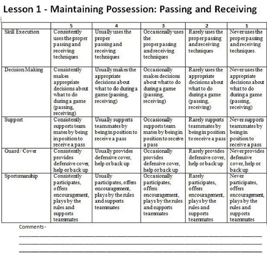 Formative And Summative Assessment - Amanda O'Hara